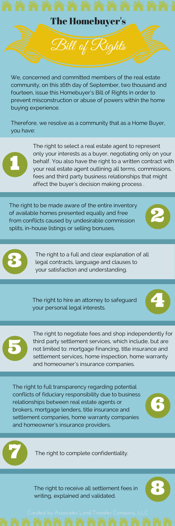 Homebuyers Bill of Rights